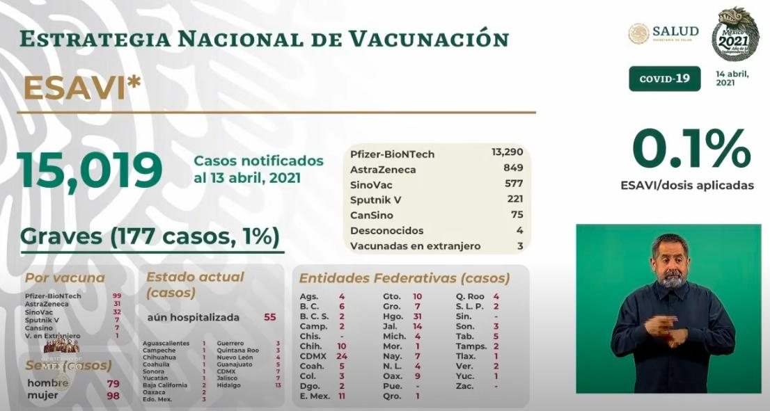 Esavis al 14 de abril 2021. Gráfico de Secretaría de Salud